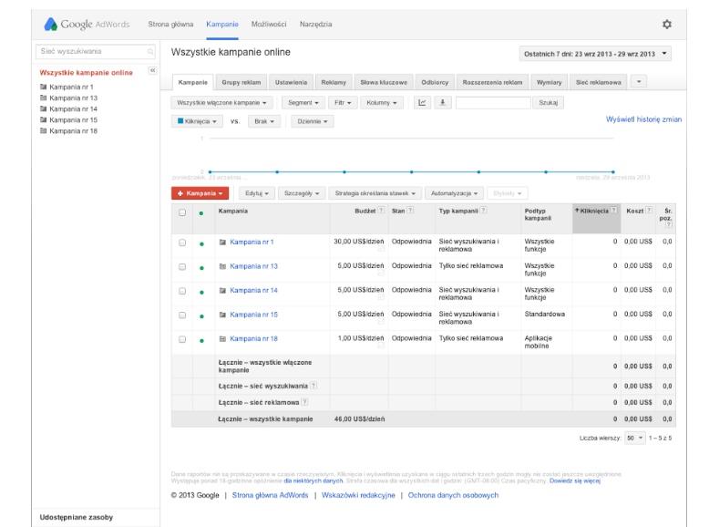 stary adwords